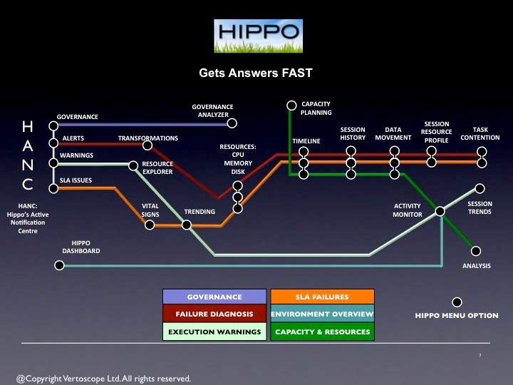 HIPPO is the monitoring, diagnostic and optimization solution for PowerCenter